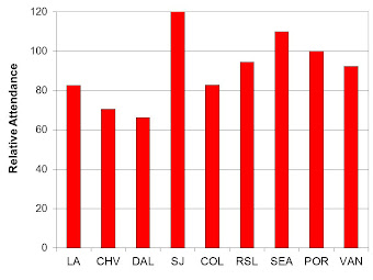 Relative Attendance (WEST)