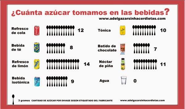 ¿Cuánta azúcar tomamos en las bebidas?