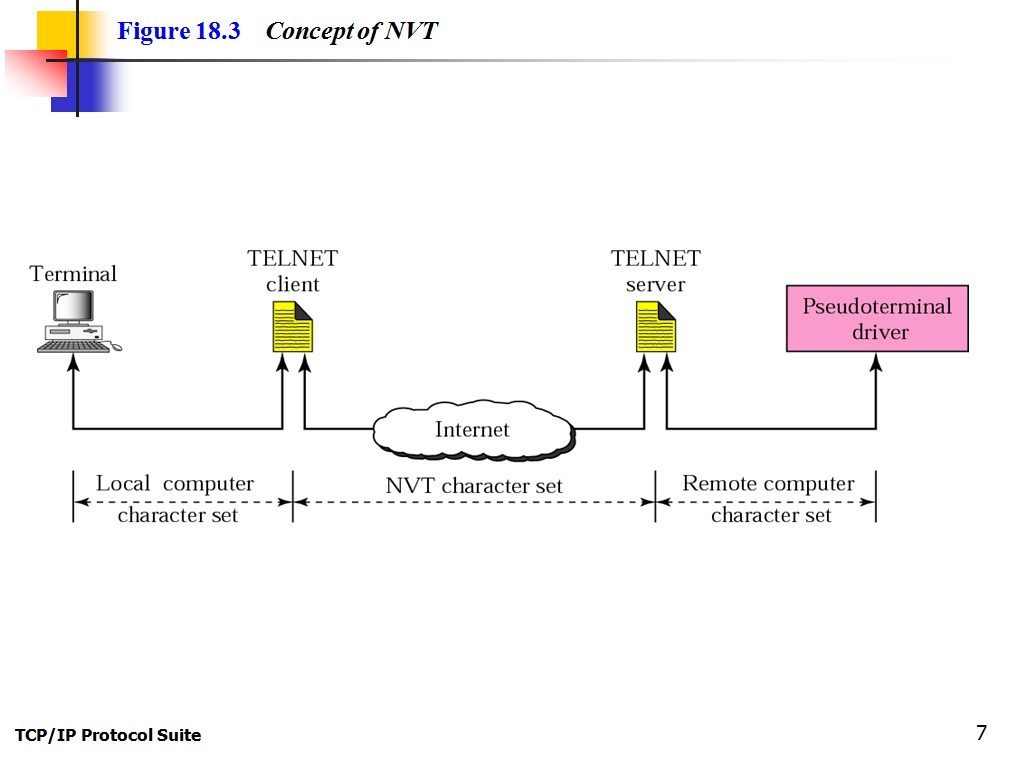 how to connect to telnet server