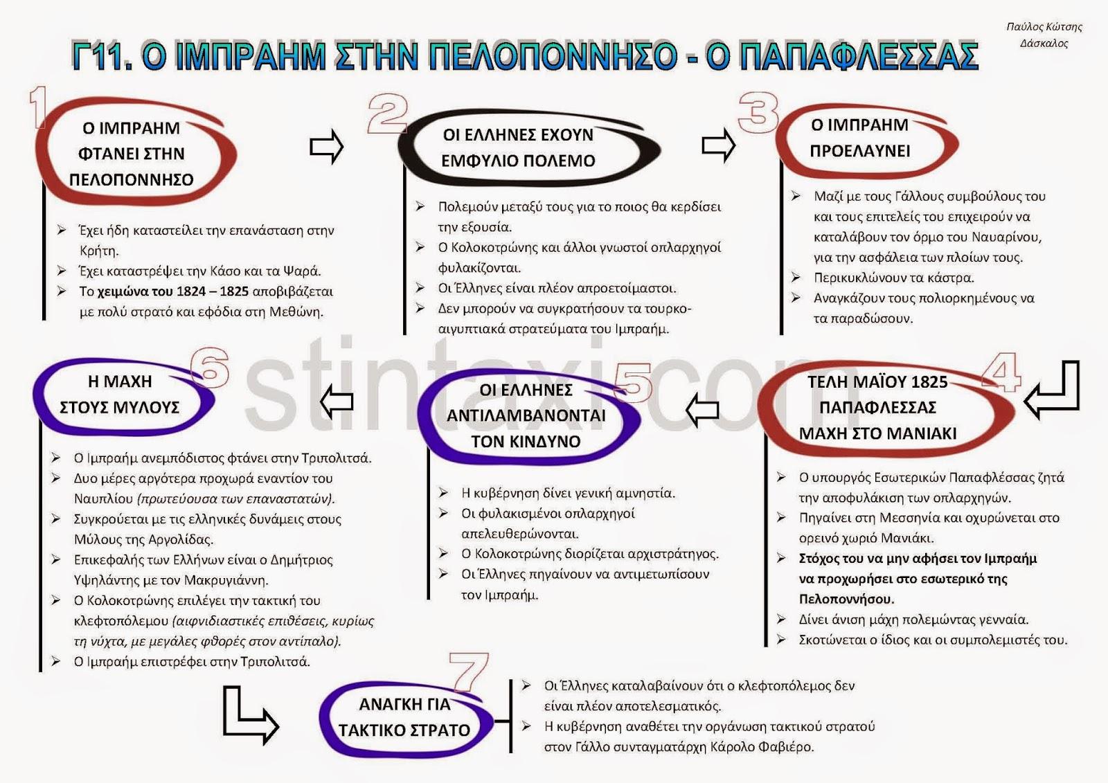 http://www.stintaxi.com/uploads/1/3/1/0/13100858/c11-ibraim-papaflessas-v2.1.pdf