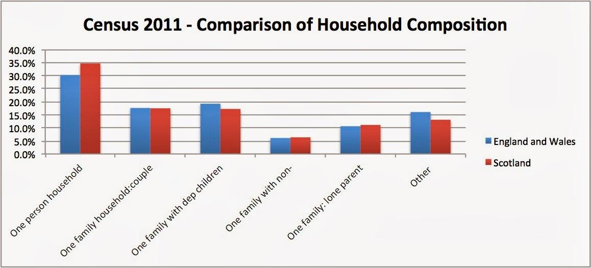 Primary census statistical area