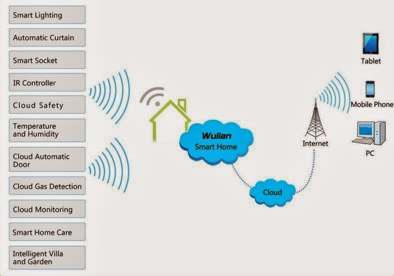 """objective of zigbee based home automation Abstract—the purpose of home automation system using wireless sensor  networks are to  of conventional wsn-based smart homes [10] in which the   based on 3g and zigbee in wireless network system"""" international."""