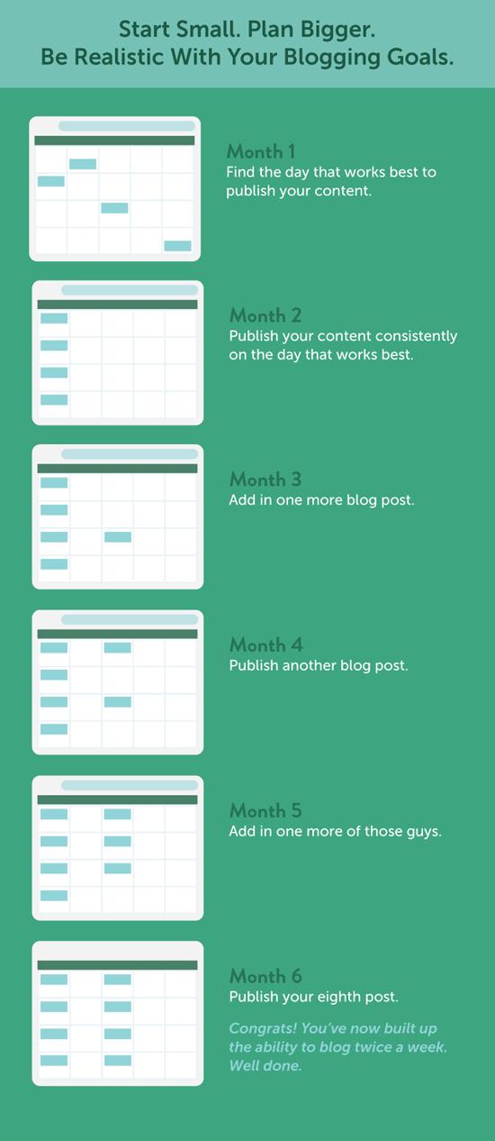 Tips Menulis Blog Secara Konsisten
