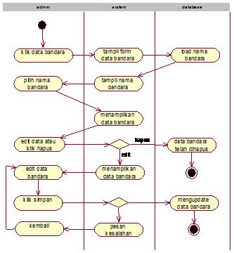 Gambar 4.14 aktifity diagram edit dan hapus data bandara