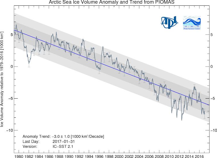 Arctic Sea Ice Volume Anomaly