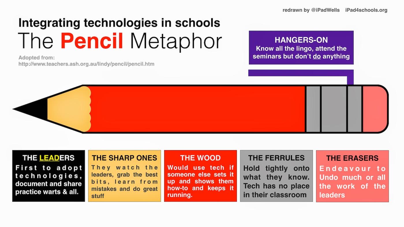 Education Database Integrating Technologies In School Pencil Metaphor