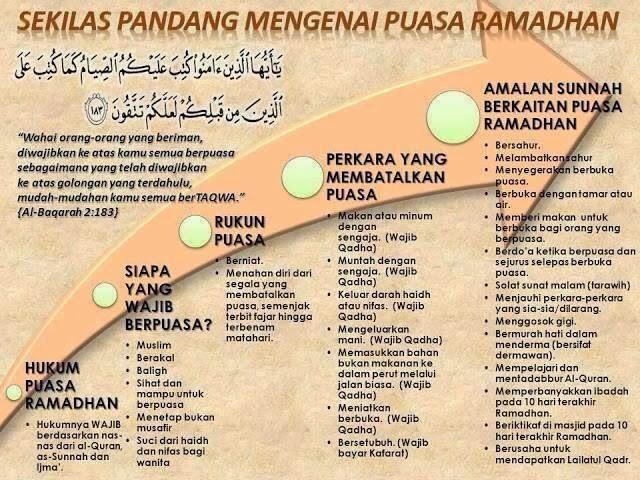 Panduan Ringkas | Berpuasa | Bulan Ramadhan | Shaklee | Sg. Buloh | Setiawangsa