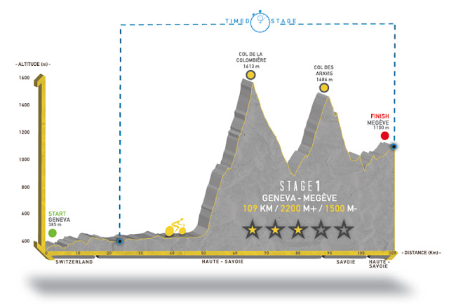 profil de l'étape 1 de la haute route