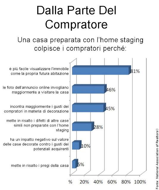statistiche NAR immagine