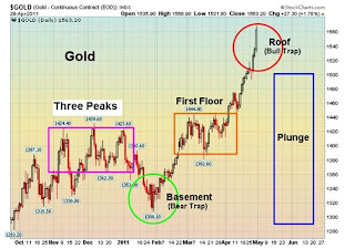 gold market analysis, gold market chart, gold trading trend