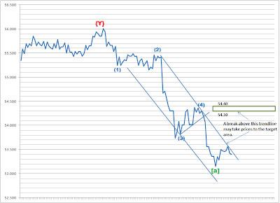 Nifty, USDINR - Elliott Wave Update