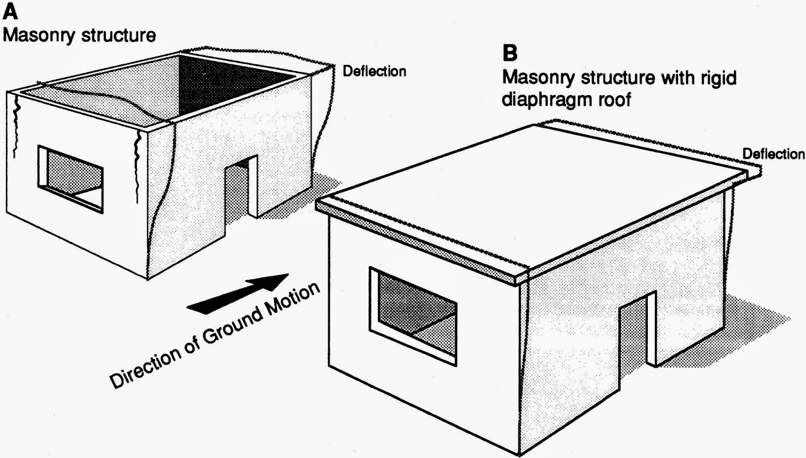 Figure 1: Response of single-storey masonry building to earthquake ground shaking