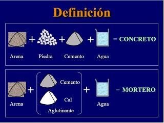 Tecnolog a de los materiales uap iv ciclo capitulo 9 for Mortero de cemento