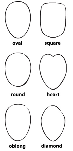 Tips How to Determine Your Face Shape