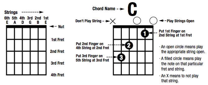 Chords Guitar Lessons