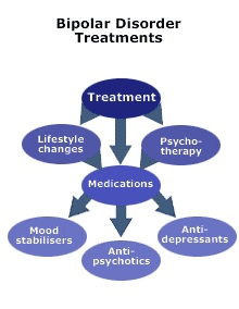 bipolar disorder the causes effects and treatment of manic depression Bipolar disorder is a lifelong illness episodes of mania and depression typically come back over time between episodes, many people with bipolar disorder are free of mood changes, but some people may have lingering symptoms long- term, continuous treatment helps to.