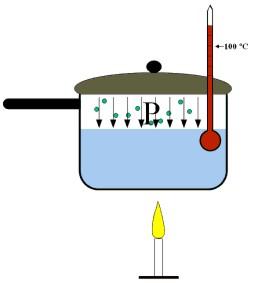 termodinamica icfes