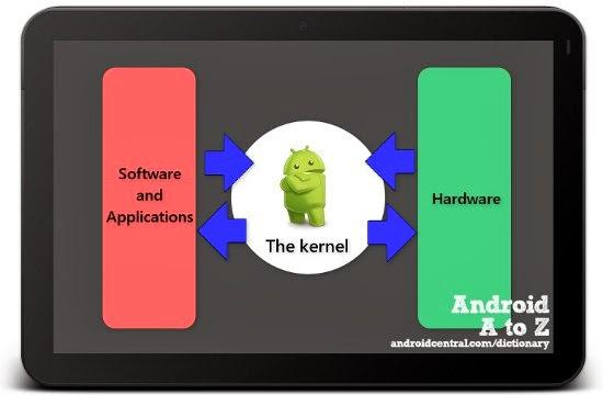 Firmware, ROM, Dan Kernel di Android