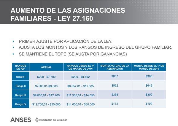ley asignaciones familiares argentina warez