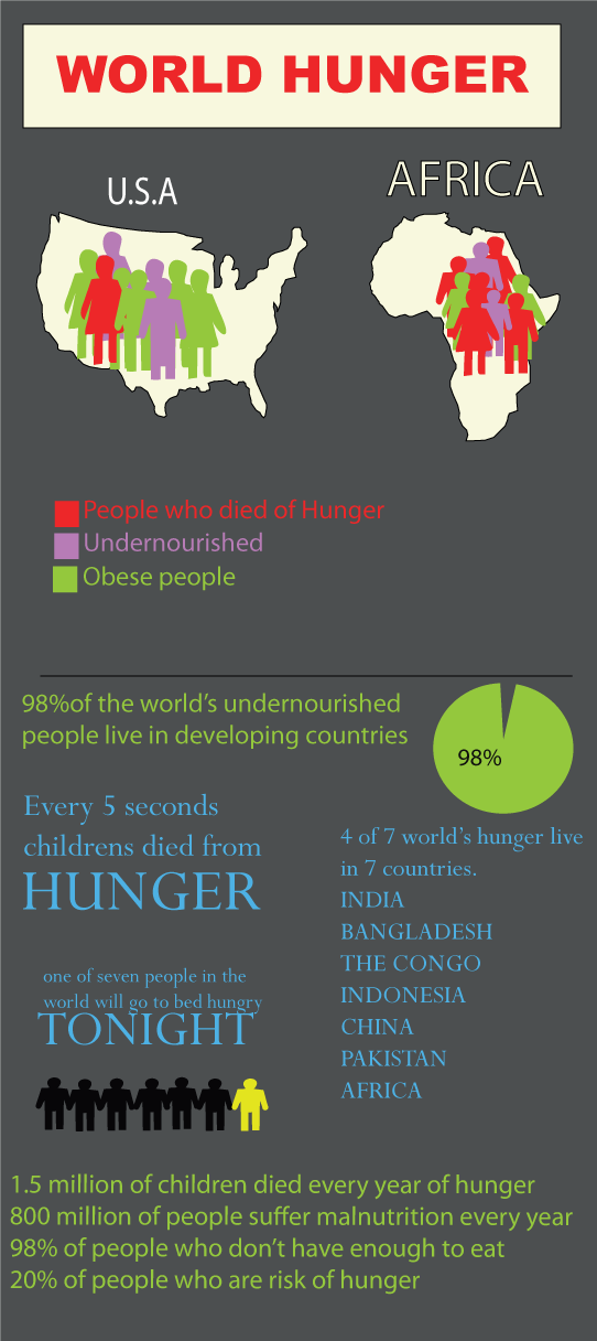 a mission to save the world from hunger Outstanding hunger & nutrition in the developing world the life you can save's recommended nonprofit organizations work to combat inequalities in food.