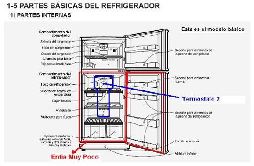Partes mecanicas y electricas de un refrigerador
