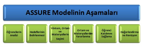 assure model The assure model is an isd (instructional systems design) process that was modified to be used by teachers in the regular classroom the isd process is one in which teachers and trainers can use to design and develop the most appropriate learning environment for their students.