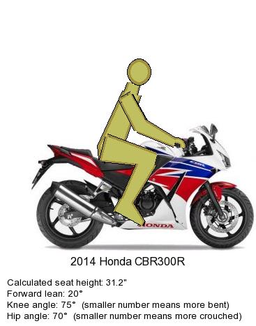 Honda CBR300R Ergo