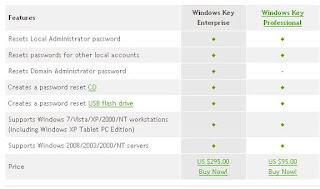 Software Untuk Reset Password Windows