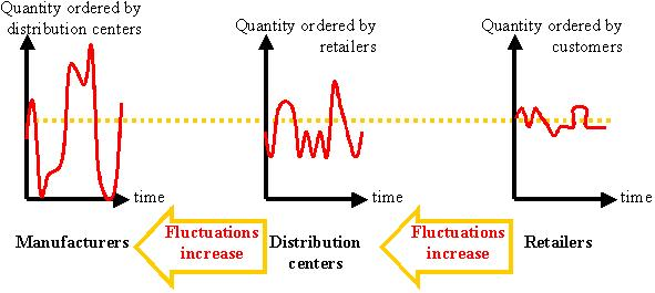 business connection knowledge bullwhip effect in supply chain. Black Bedroom Furniture Sets. Home Design Ideas