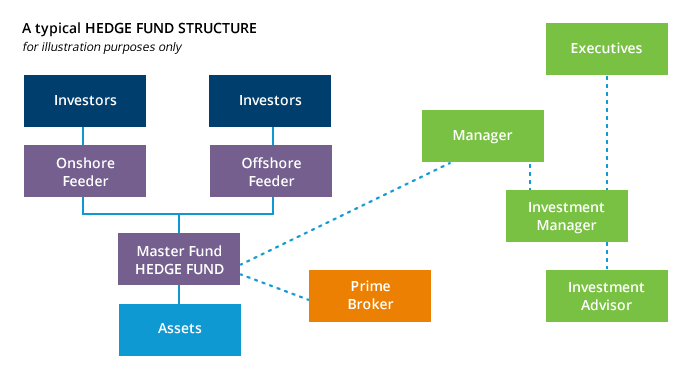 hedge funds Structure