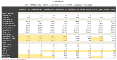 SPX Short Options Straddle Trade Metrics - 80 DTE - IV Rank < 50 - Risk:Reward 10% Exits