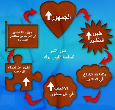التسويق بالفيس بوك سلوك تسويقي وإعلاني متميز يمنحك فرصة الإبداع الإعلاني لانتشار منتجاتك وخدماتك وتكوين مجتمع مستهدف يساعدك في النمو التجاري لنشاطك، بالتأكيد تجد هذا في قلب الإبتكار العلمي لفنون التسويق والتجارة الإلكترونية نعم أقصد الشركة العربية للتسويق والتجارة الإلكترونية .