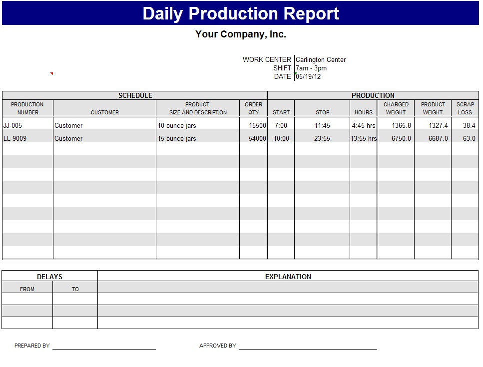 productivity report template