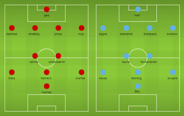 Possible Lineups, Team News, Stats – Manchester United vs Manchester City