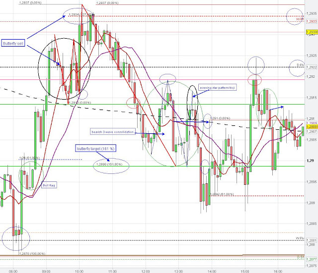 butterfly sell pattern, butterfly target