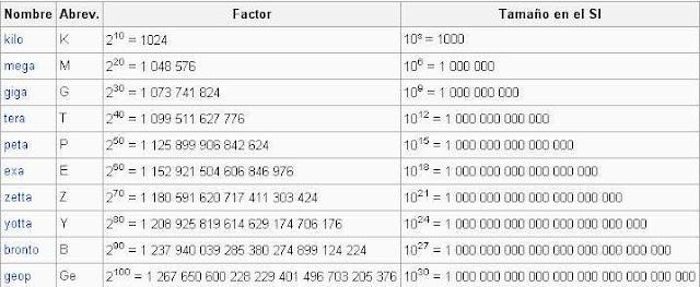 equivalencias del giga