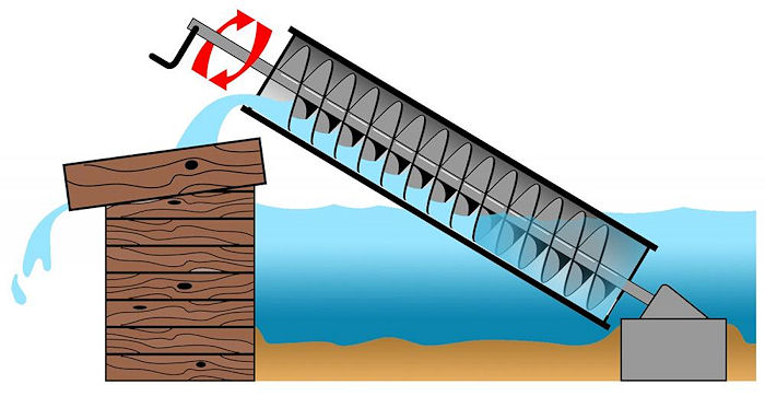 left field wander the archimedes screw diagram of wind energy how it works diagram of wind energy conversion system