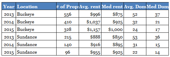buckeye-az-and-sundance-subdivision-rental-property-market-comparison-1st-and-2nd-quarter-2013-to-2015