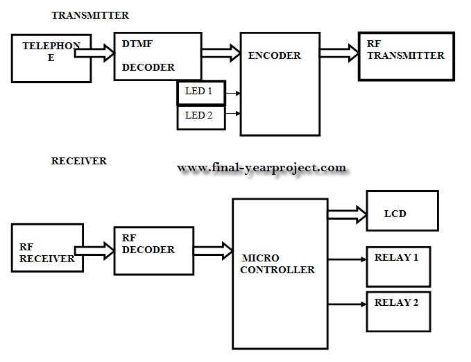 dtmf based home appliance using microcontroller Dtmf based home appliance using microcontroller  remote controlling of home appliances abstract the main aim of conducting this project is to control a maximum of eight electrical appliances by just using a tv remote - dtmf based home appliance using microcontroller introduction normal ir circuits can switch only one device.