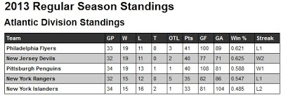 NHL 2012-13 Atlantic Standings as of Dec 26