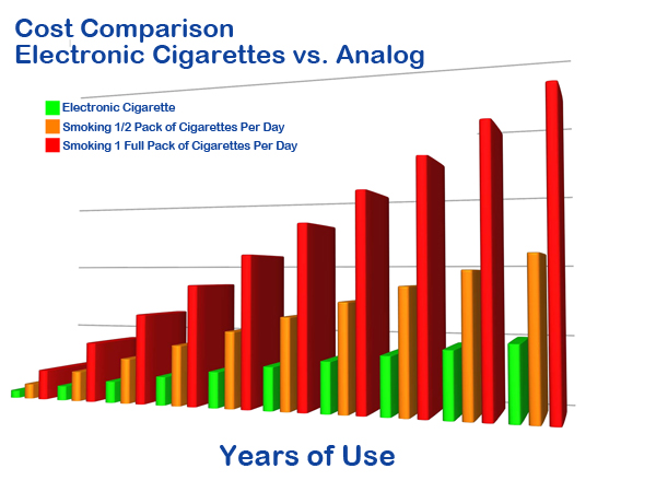 cost benefit analysis of cigarette smoking Pollute the air with cigarette smoke rested with smokers  in 1992 the samrc  updated its cost-benefit analysis of tobacco, using more recent.