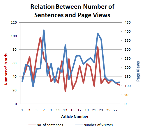 Relation Between number of sentences and page views Graph