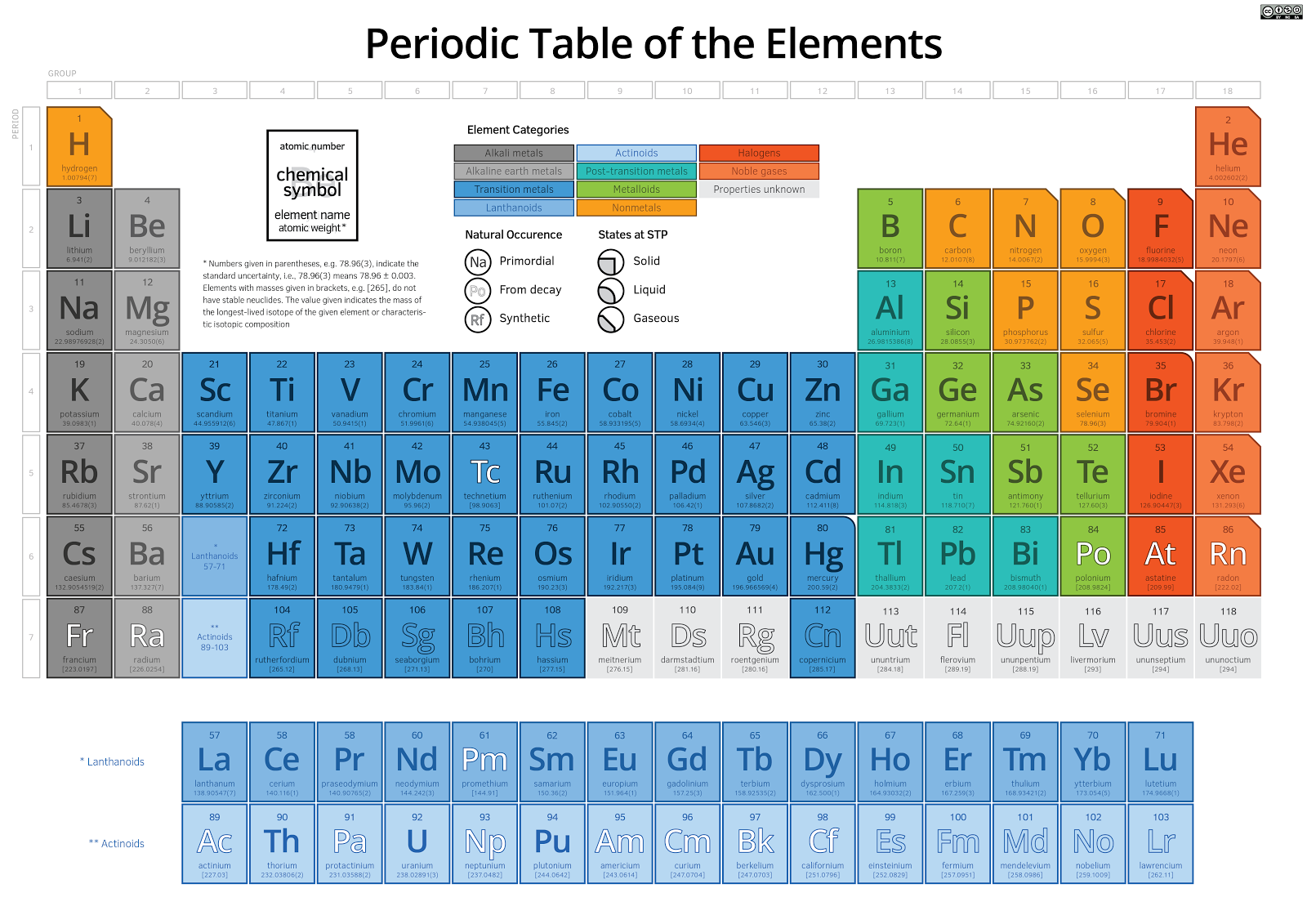 Music and chemistry have this in common evolve ascend musical notes in the western tradition are very closely related to elements on the periodic table each row on the periodic table is called a period gamestrikefo Images