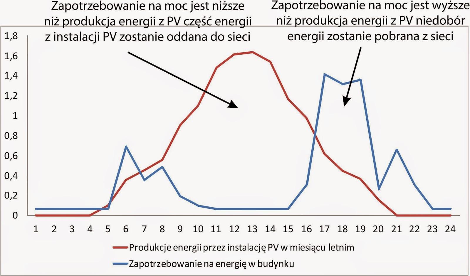 Korelacja zapotrzebowania na energię z w budynku a produkcją energii przez instalacja fotowoltaiczną