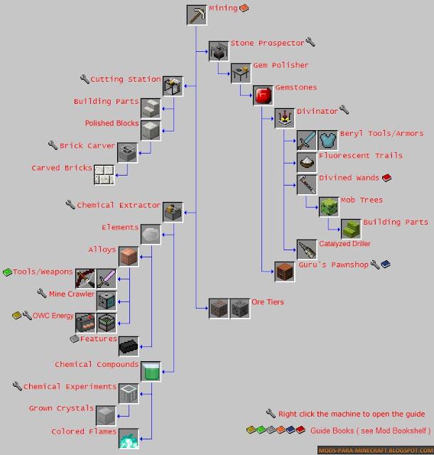 Anagrama - Rockhounding Mod para Minecraft 1.7.10 (Actualización)