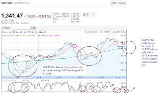 SPX chart shows bearish sign