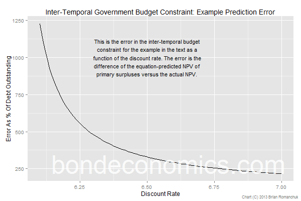 Chart: Inter-Temporal Budget Constraint: Example Prediction Error.