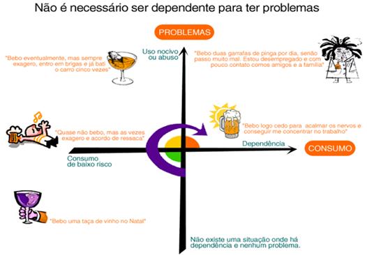 Todos os caminhos de tratamento de alcoolismo