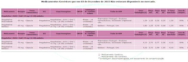 Lyrica genericos en portugal