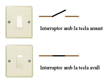Les dues posicions de l'interruptor